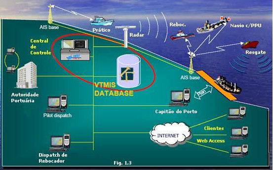 Sistema VTMIS