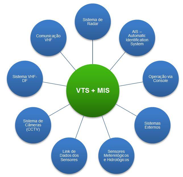 Mapa do VTMIS