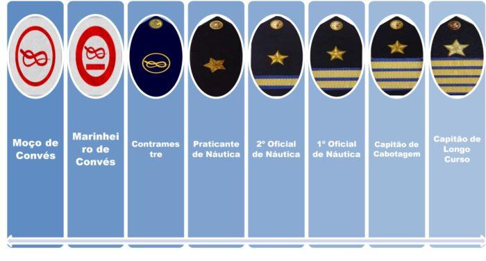 Patentes de marinha para área de convés