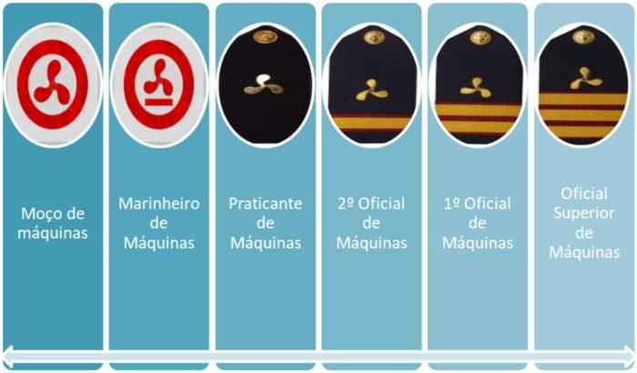 Patentes da marinha para setor de maquinas