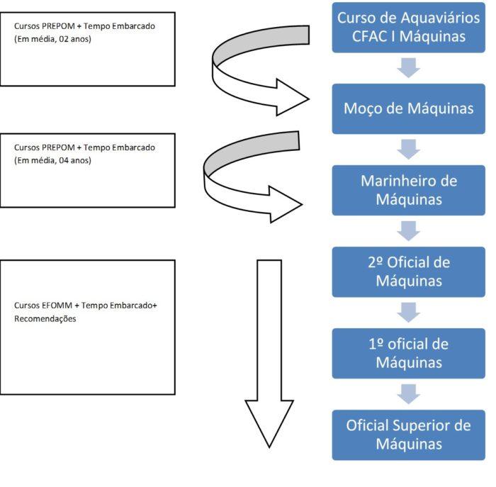 Profissões de aquaviário para setor de maquinas